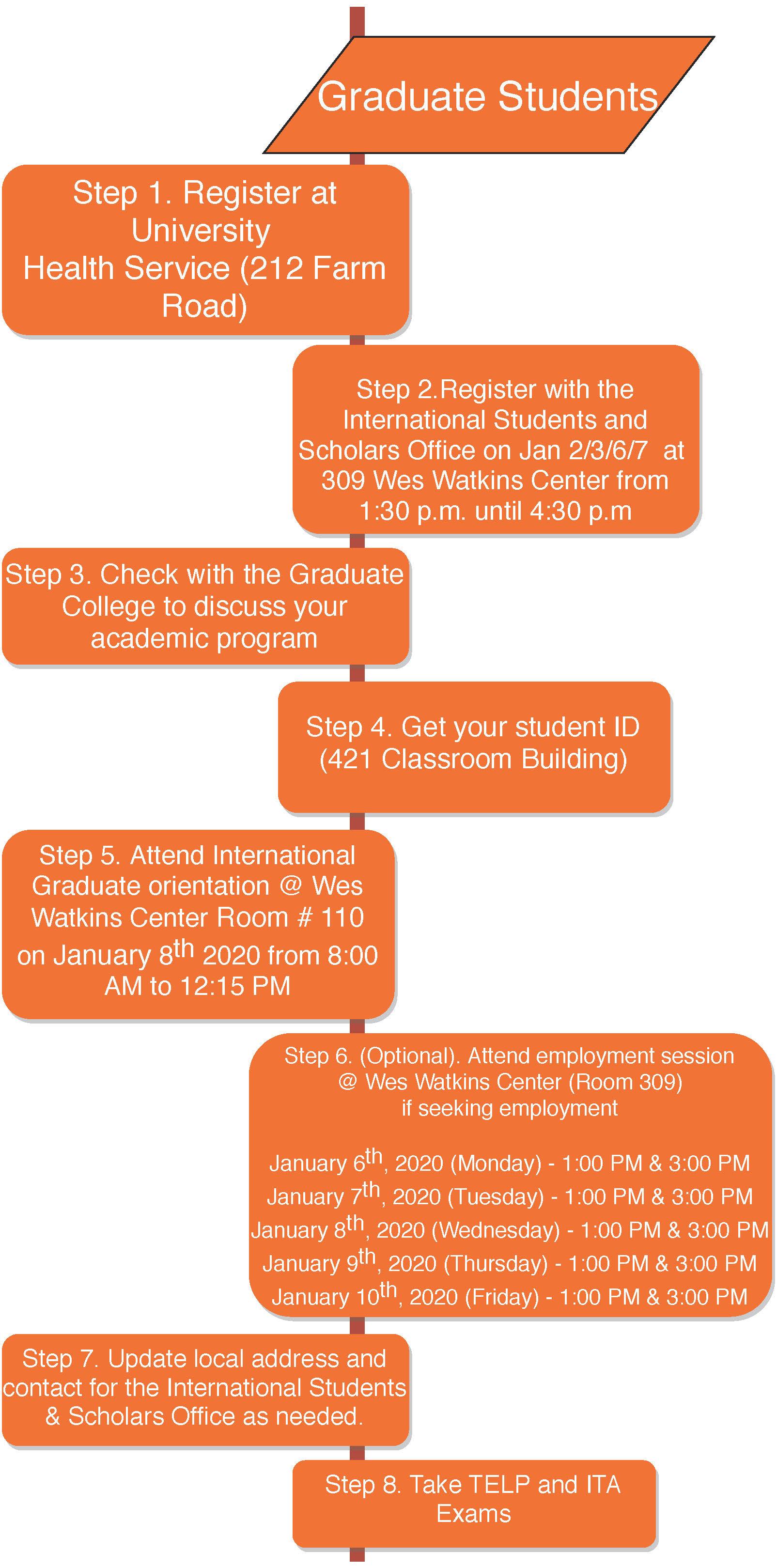 Okstate Finals Schedule Spring 2020.Arrival Orientation International Students And Scholars